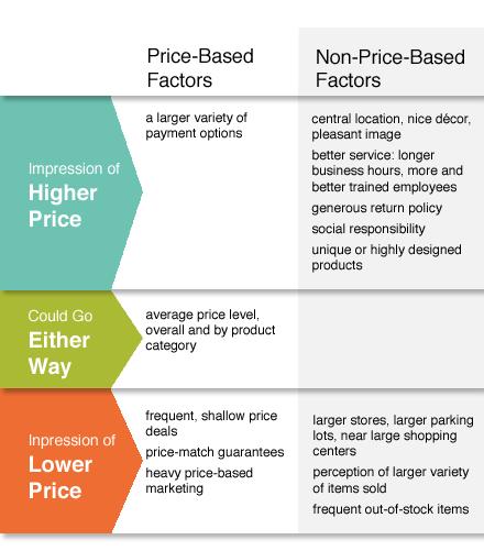 Factors in Consumer Price Impression 1