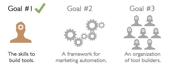 marketing automation 1