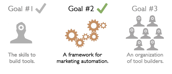 marketing automation goal guide