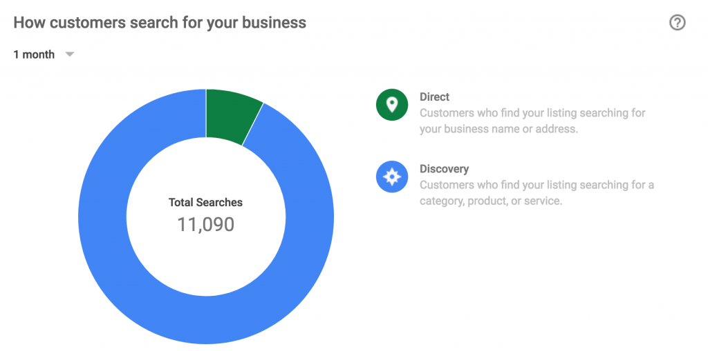 Graph of How Customers Search for Your Business