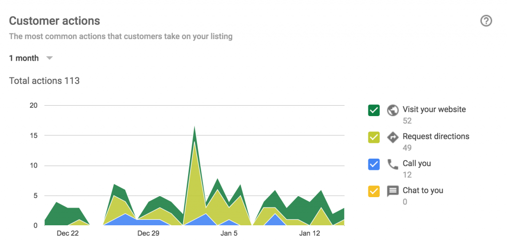 Customer Actions Graph on Google My Business