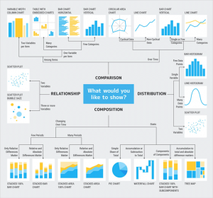 Data storytelling examples grouped