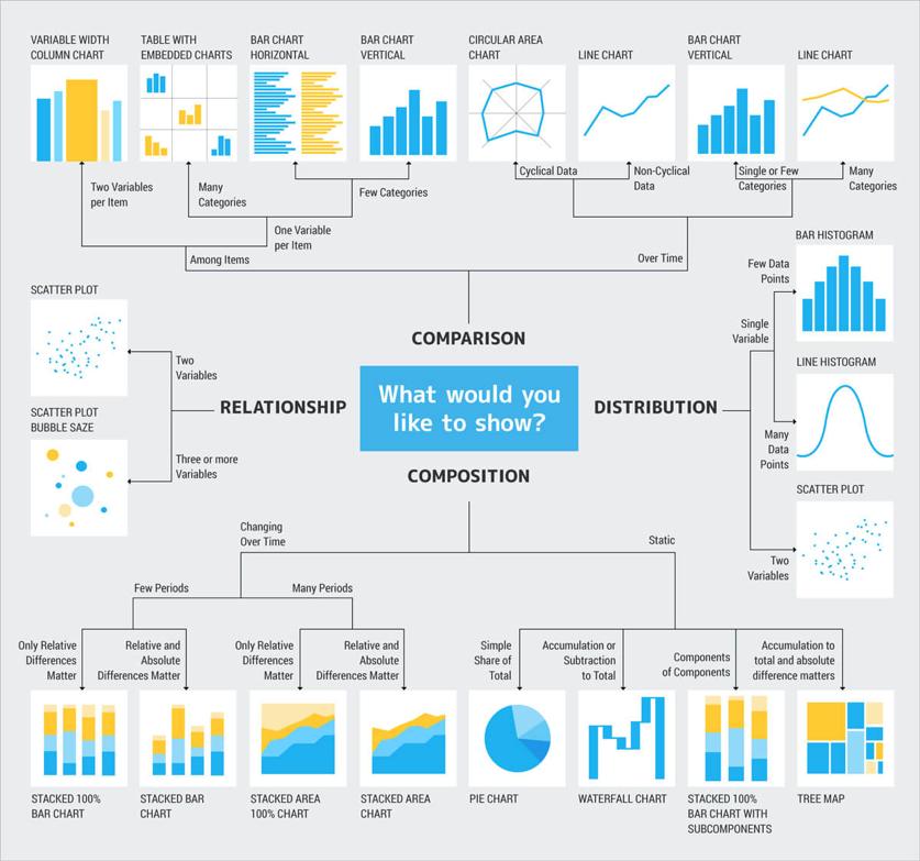 Data Visualization about Types of Data Visualizations