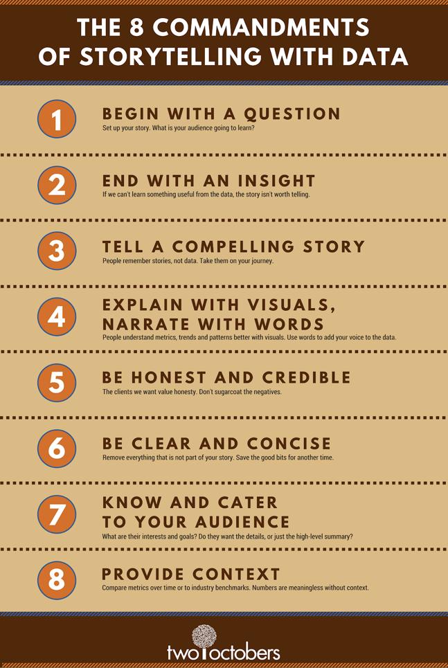 Data Storytelling Commandments