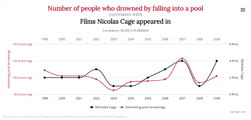 Data Visualization of Number of Drowned by Falling Into Pool vs Films Nick Cage Appeared in By Year