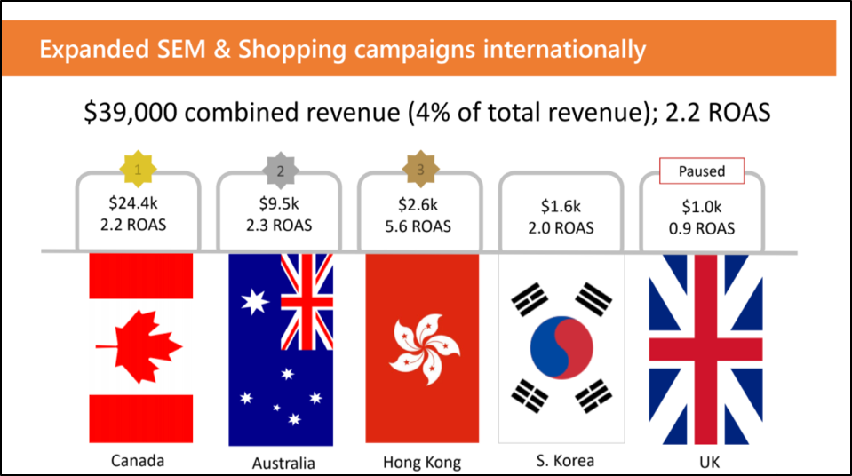 International SEM & Shopping Campaign Results with Flags