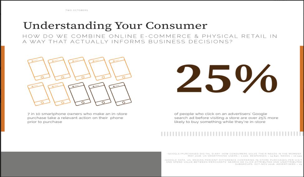 Understanding Your Consumer Data Visualization