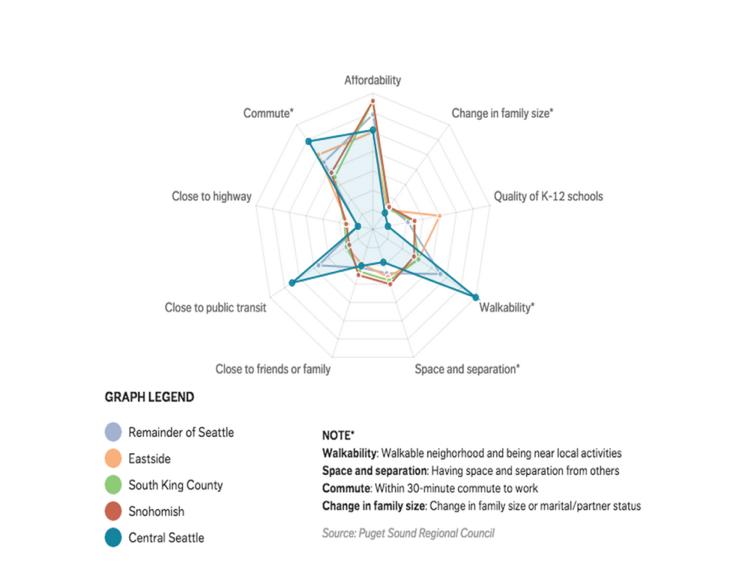 Data Visualization of Housing Market in Seattle