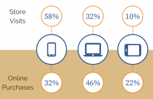 Percent of store visits vs online purchases based on device used for product research.