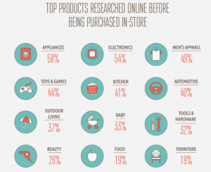 An infographic of products people research online before purchasing in-person.