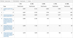pivot table of events in white
