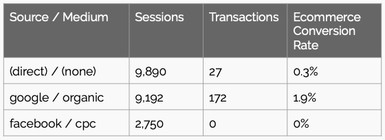 Table showing sessions, transactions, and conversion rate by source and medium.