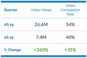Table comparing video views and completion rate.