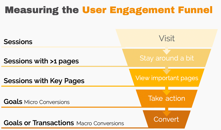 Measuring the User Engagement Funnel
