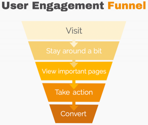 User Engagement Funnel