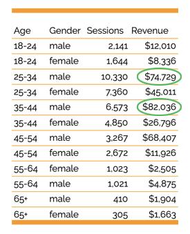 audiences data 1a
