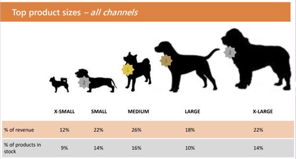 dog product sizes