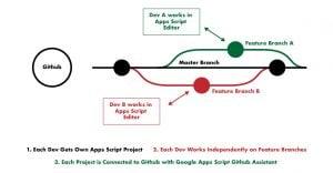 skunkworks flow chart