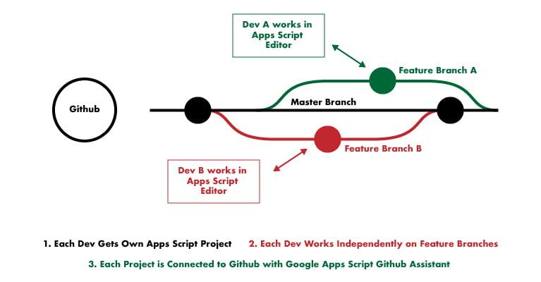 Skunkworks Dev Workflow