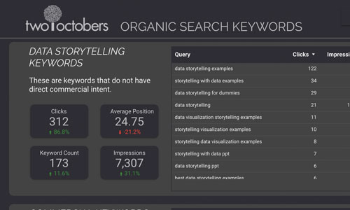 organic search keywords template