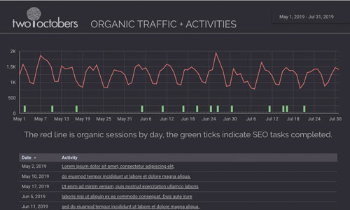 organic traffic with activities line chart