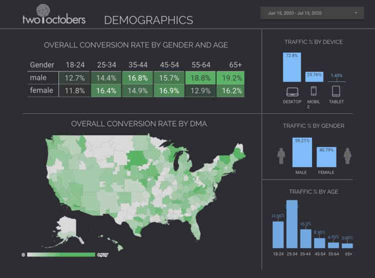 demographics template for two octobers website