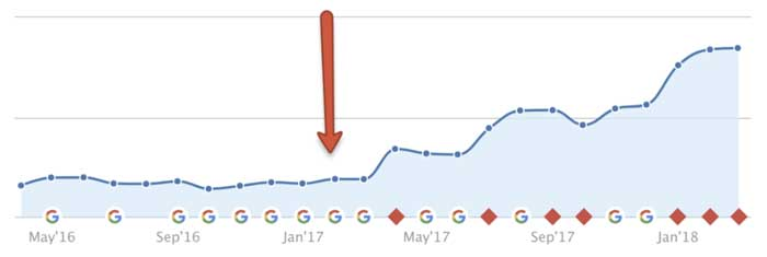 graph of organic traffic before and after Two Octobers SEO work