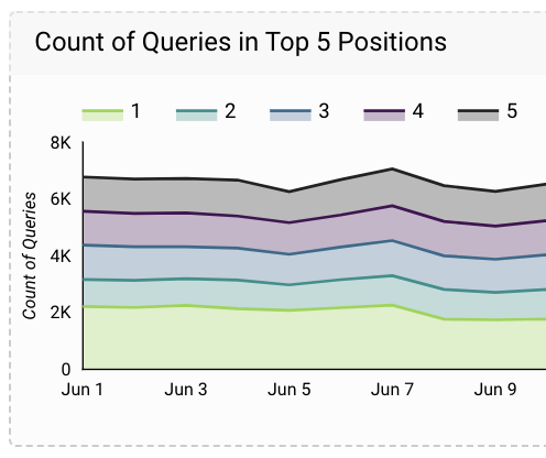 count of top 5 queries