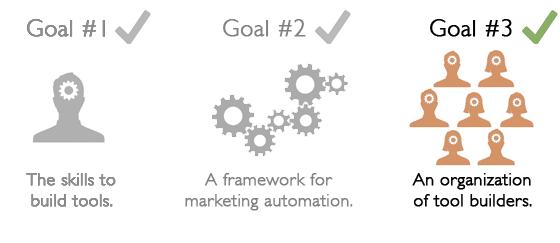 marketing automation3